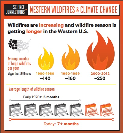 Western Wildfires & Climate Change Preview